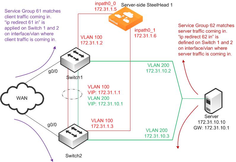 WCCP Virtual In-Path Deployments