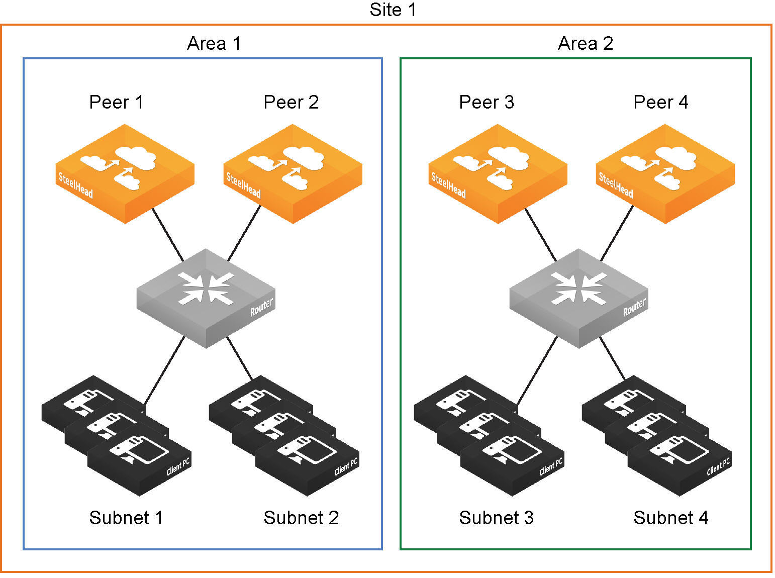 Defining a hybrid network topology the sites networks page is central to defining networks and sites viewing sites with which a network is associated changing or deleting sites sciox Image collections
