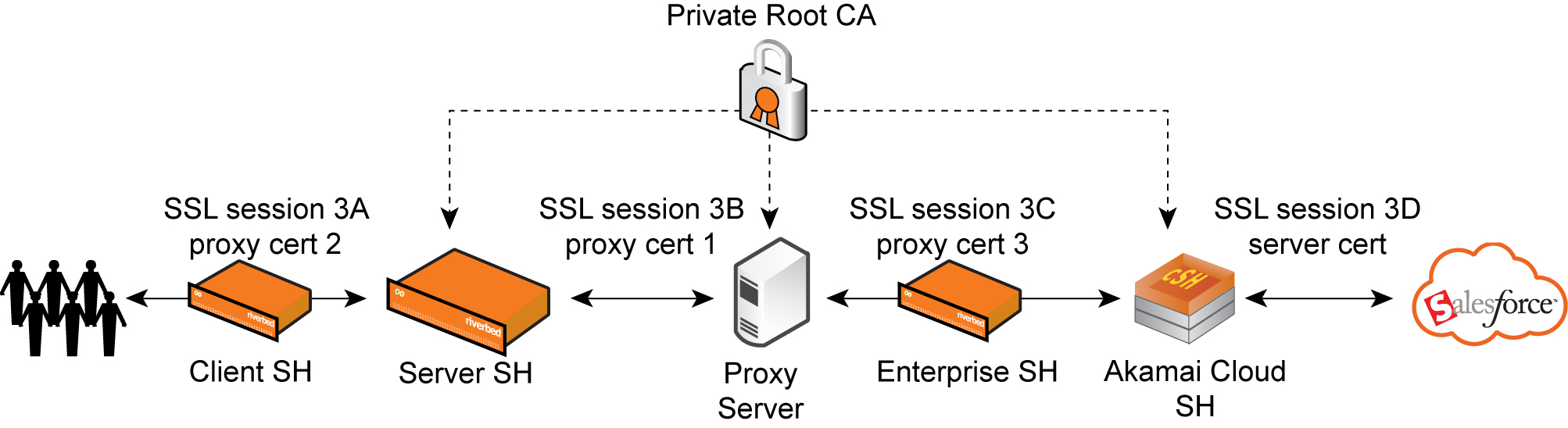 Understanding chained interception figure riverbed cloud portal managing proxy certificate 1betcityfo Image collections