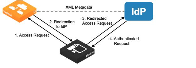 Configuring SAML