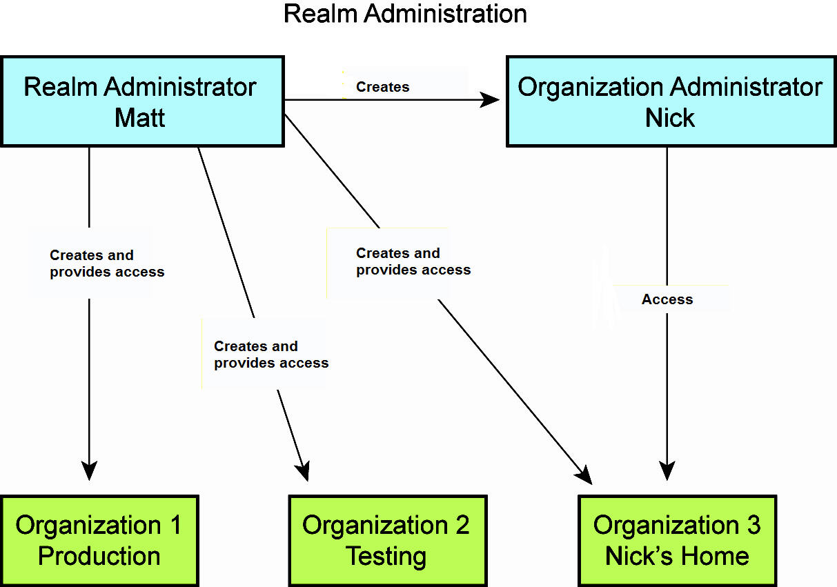 Administering A Realm Sha1 Block Diagram And Organization Administration