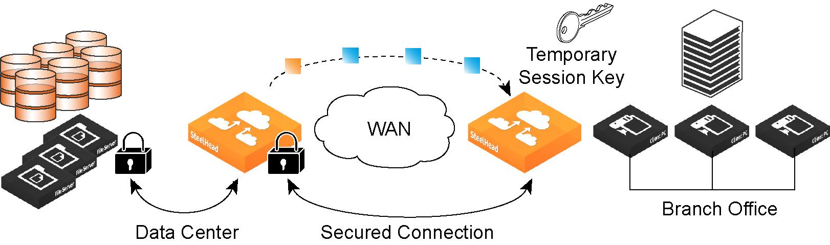Configuring Ssl Server Certificates And Certificate Authorities