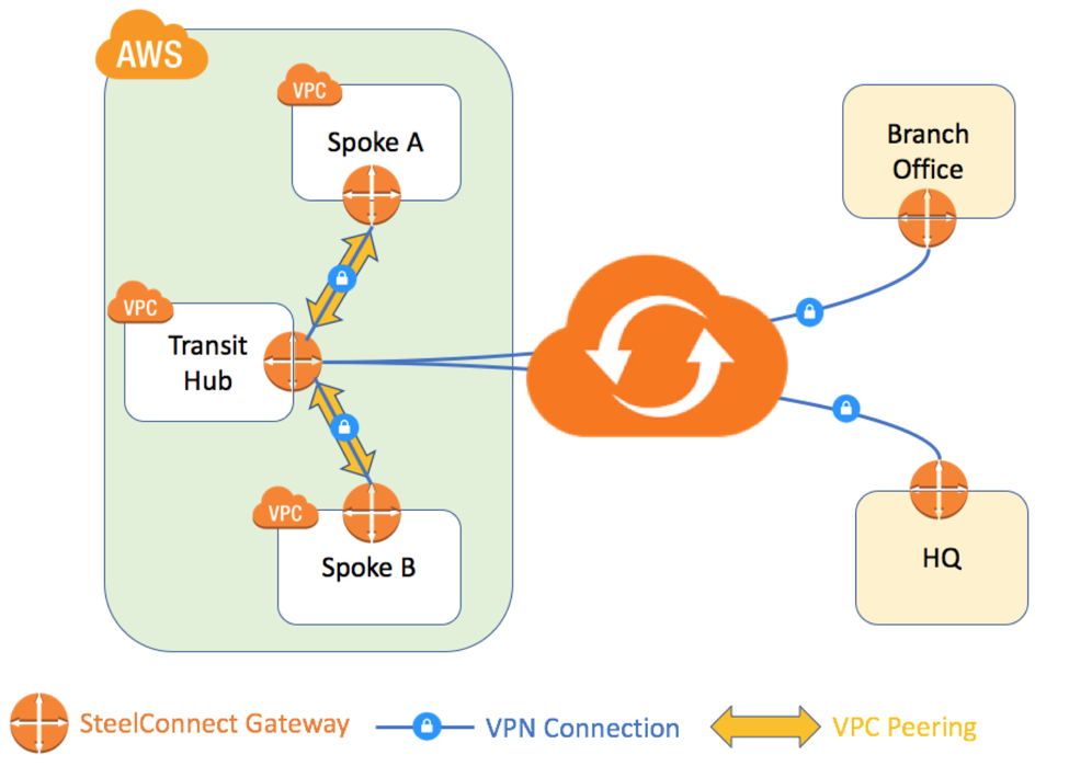 SteelConnect in the Cloud
