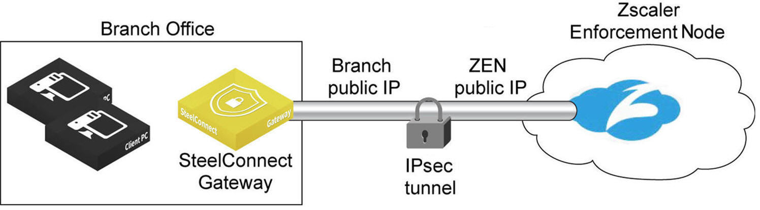 What is zscaler proxy server