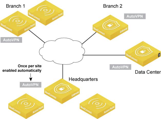 AutoVPN_default_setup connecting a topology using vpn