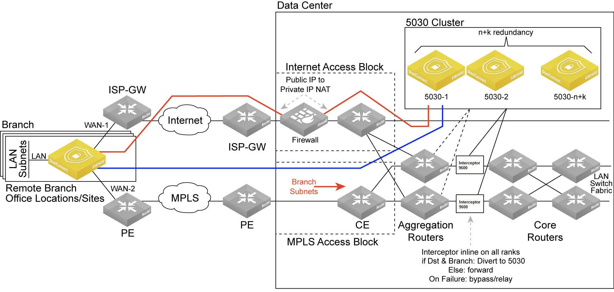 Data center gateway cluster topology