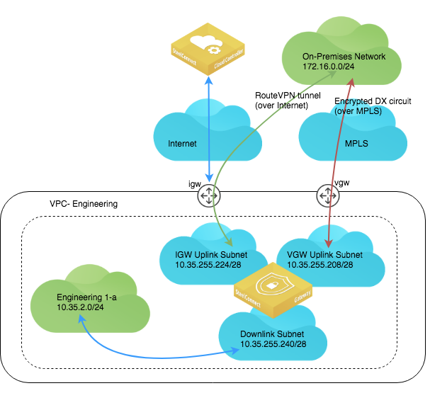 Aws Direct Connect Architecture: AWS Cloud Topologies