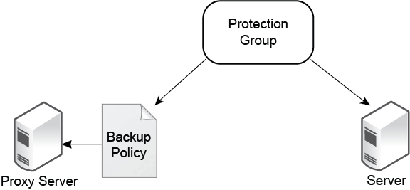 Data Protection and Snapshots