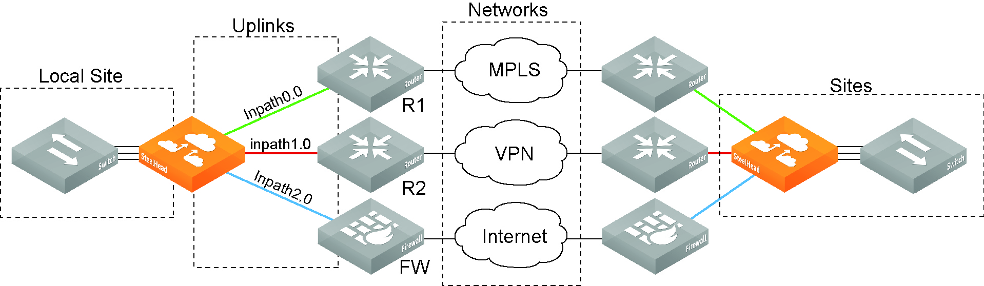 Defining a hybrid network topology figure topology overview sciox Image collections