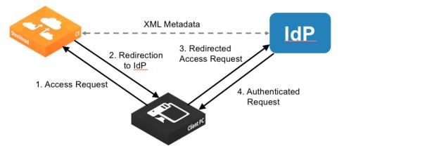 Authentication, Security, Operations, and Monitoring